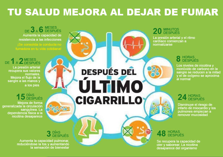 Beneficios que obtenemos al dejar de fumar