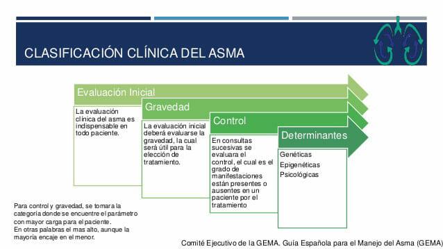 Clasificación clínica del asma