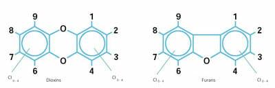 Estructura de dioxinas y furanos