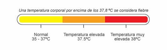 Fiebre y temperatura corporal