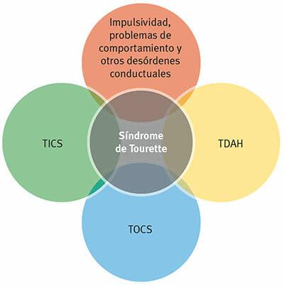 Síntomas del síndrome de Tourette