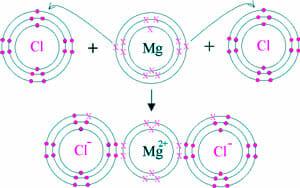 Estructura del cloruro de magnesio