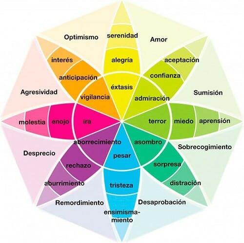 Psicología del color y significado de los colores