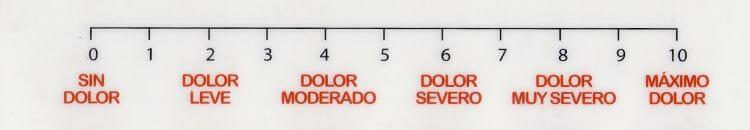 Qué es la escala EVA